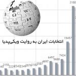انتخابات ایران به روایت ویکیپدیا